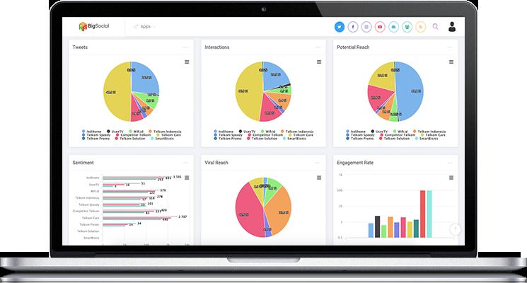 Big Social Bigbox analytics solutions thumbnail